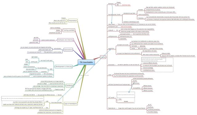 Mindmap Test Automation is inevitable 2013