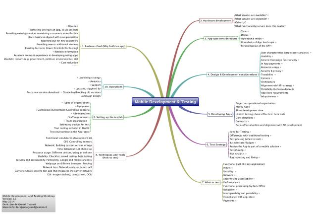 Valori's Mobile Development and Testing Mindmap May 2014